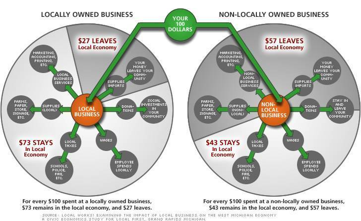 locally vs non-locally owned businesses